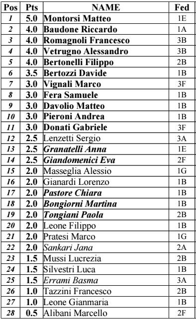 Classifica finale Staffetti