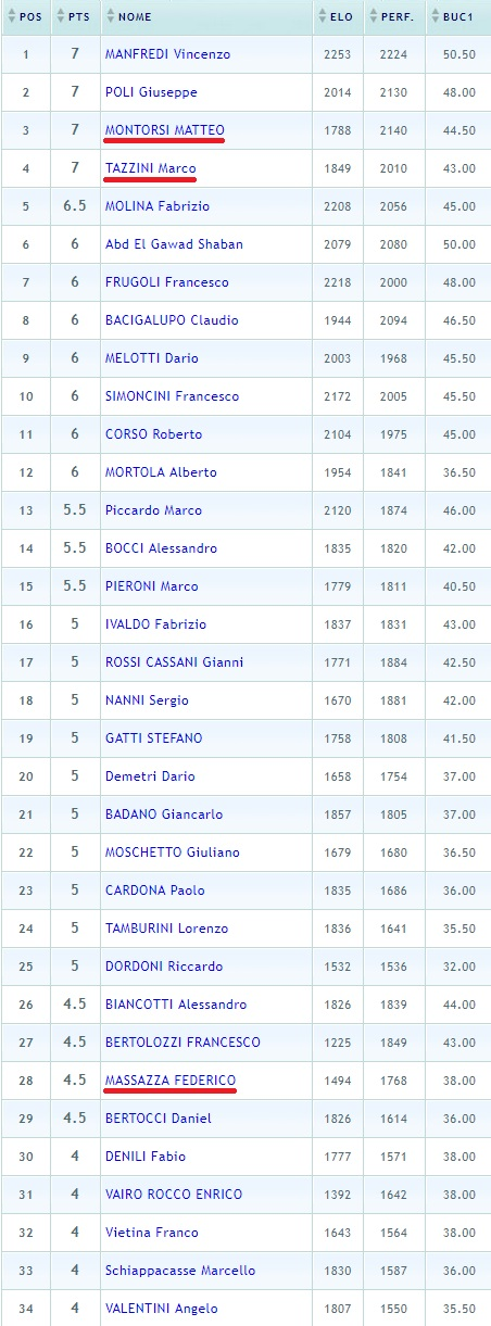 Classifica finale Camogli 2017